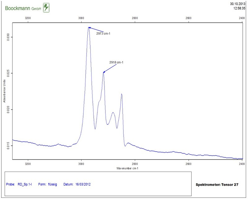 IR-spectrum: CH absorption used for evaluation